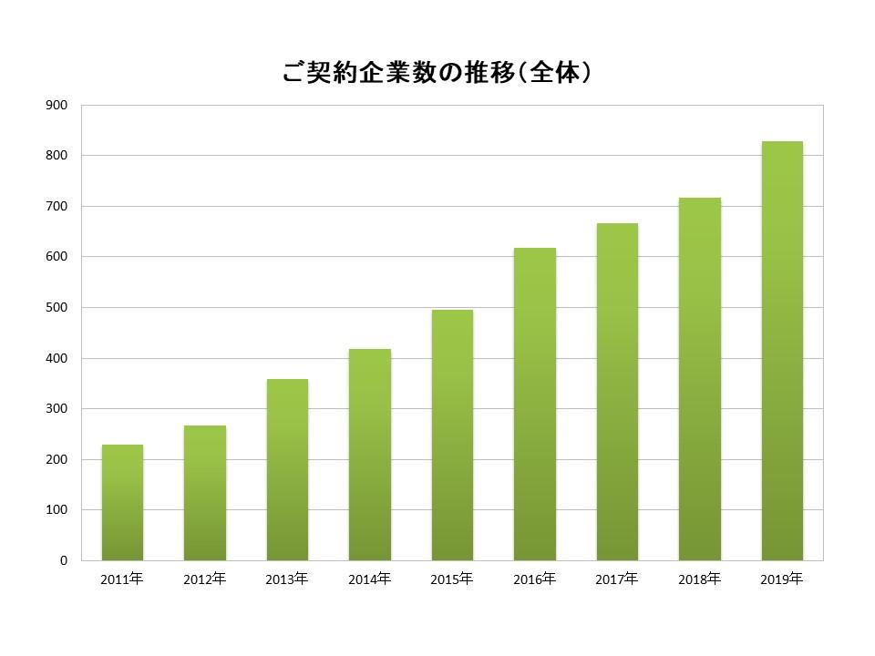 ご利用企業数の推移(全体)